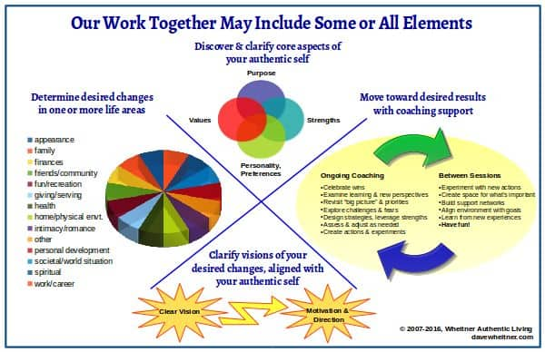 Wheitner Authentic Living coaching elements