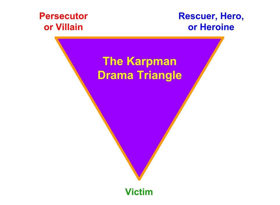 Karpman Drama Triangle or Victim Triangle